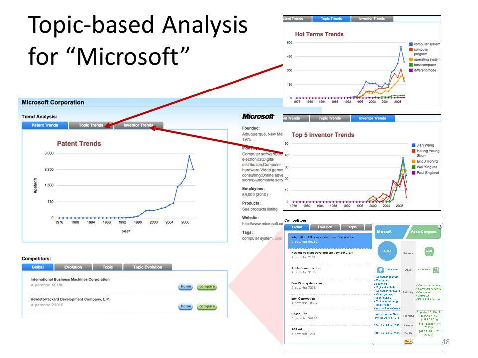 Topic-based Analysis for Microsoft