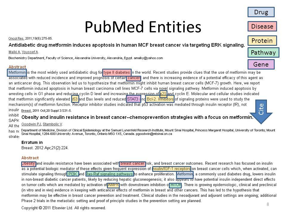 PubMed Entities Drug Disease Protein Pathway Gene Cite