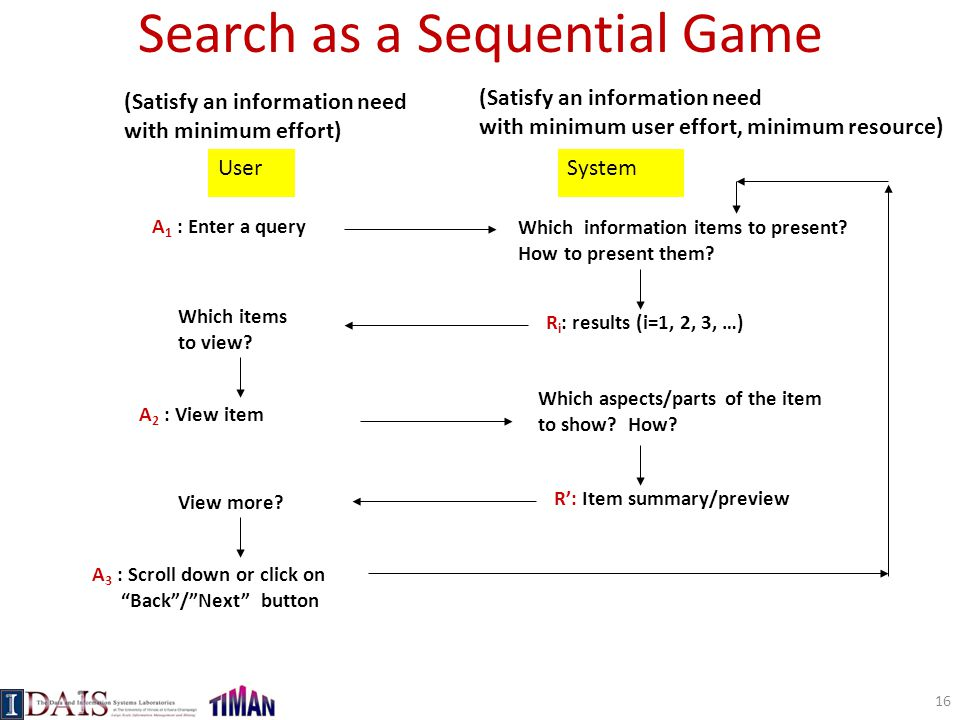 Search as a Sequential Game