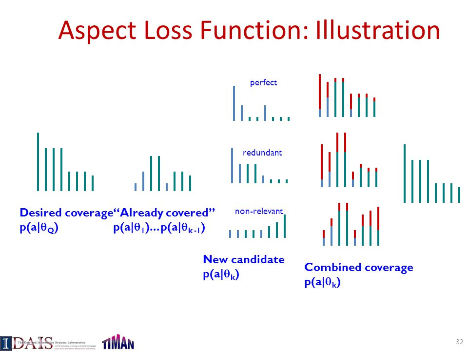 Aspect Loss Function: Illustration
