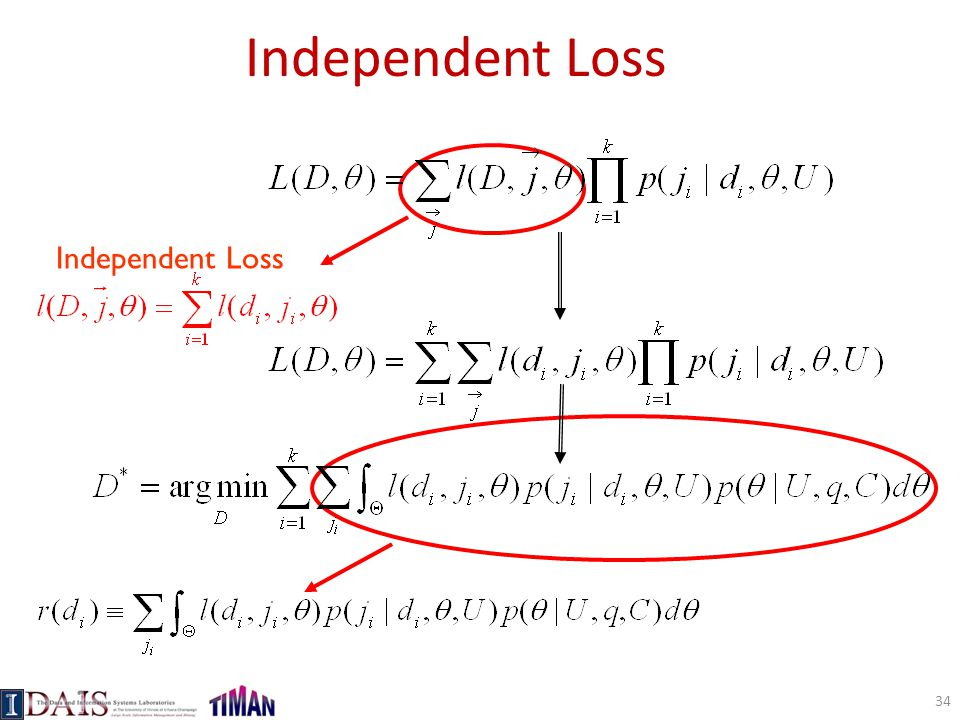 Independent Loss Independent Loss