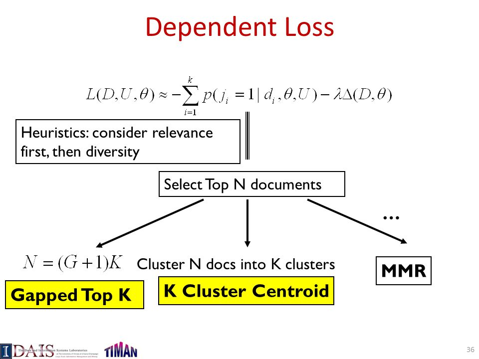 Dependent Loss … MMR K Cluster Centroid Gapped Top K
