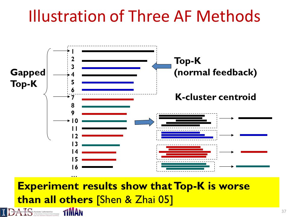 Illustration of Three AF Methods