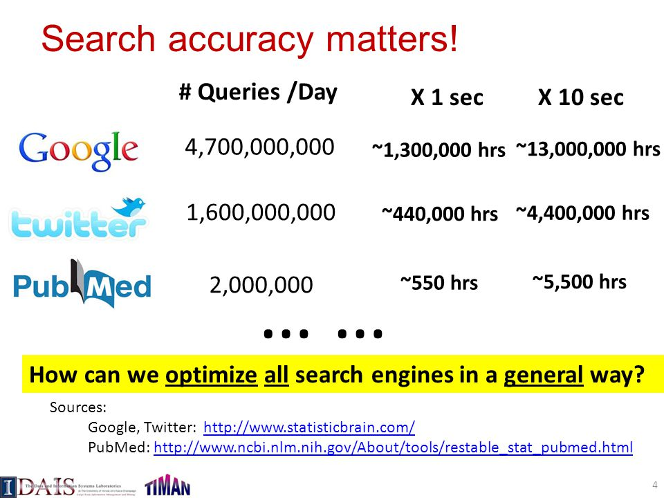 Search accuracy matters!