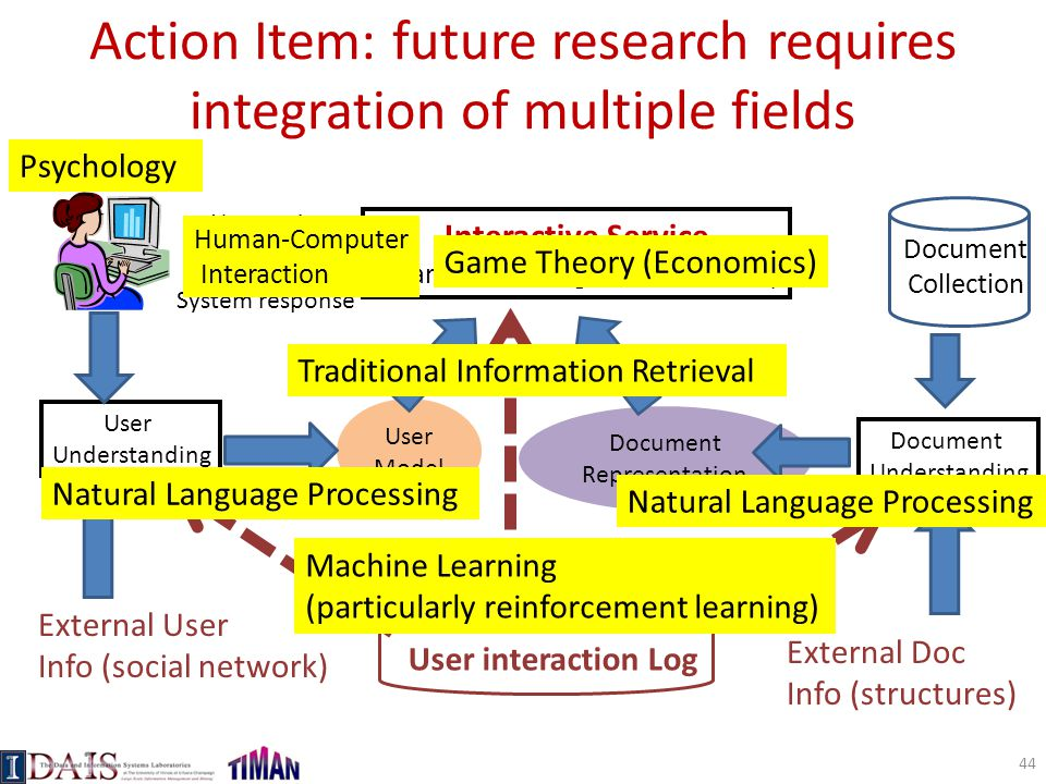 Action Item: future research requires integration of multiple fields