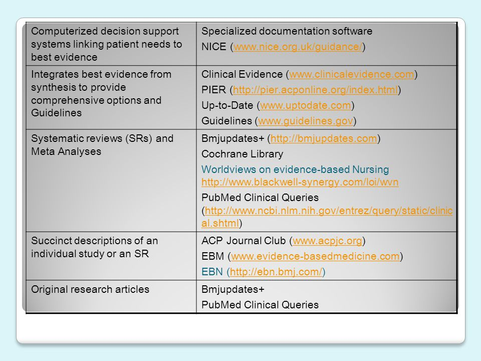 Computerized decision support systems linking patient needs to best evidence