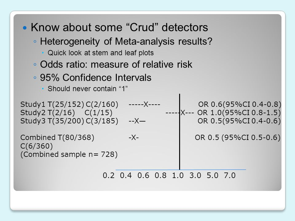 Know about some Crud detectors