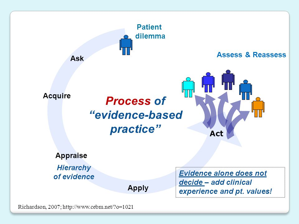 Process of evidence-based practice