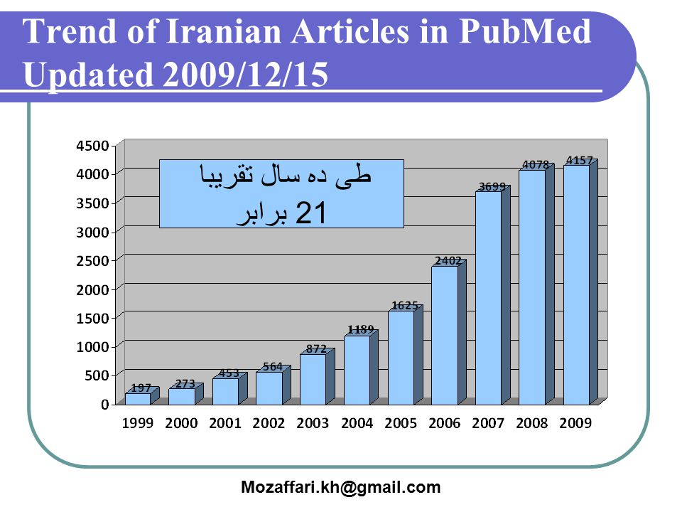Trend of Iranian Articles in PubMed Updated 2009/12/15