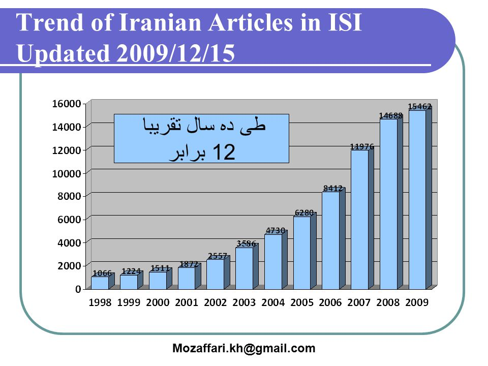 Trend of Iranian Articles in ISI Updated 2009/12/15