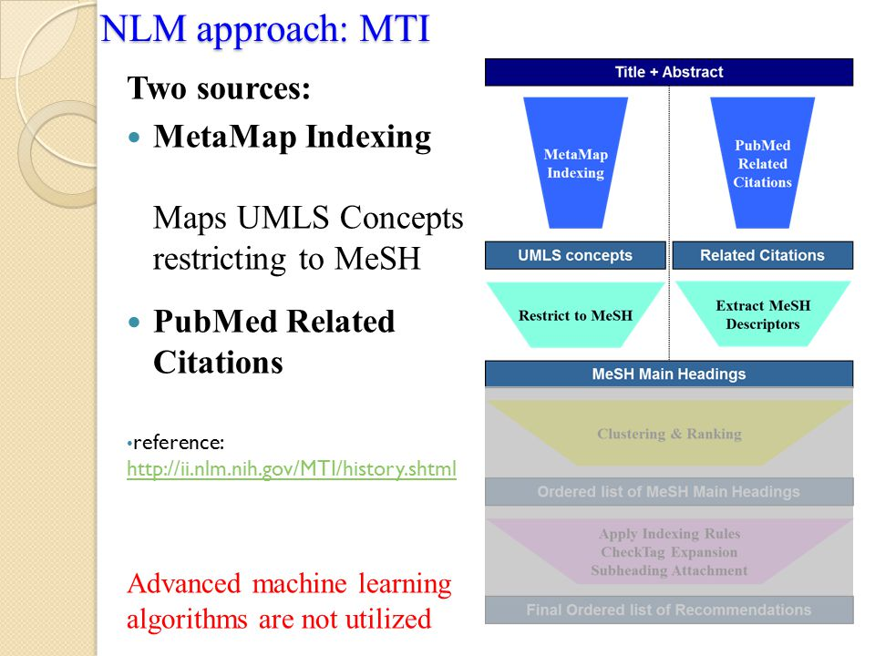 NLM approach: MTI Two sources: