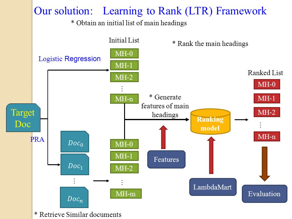 Our solution: Learning to Rank (LTR) Framework