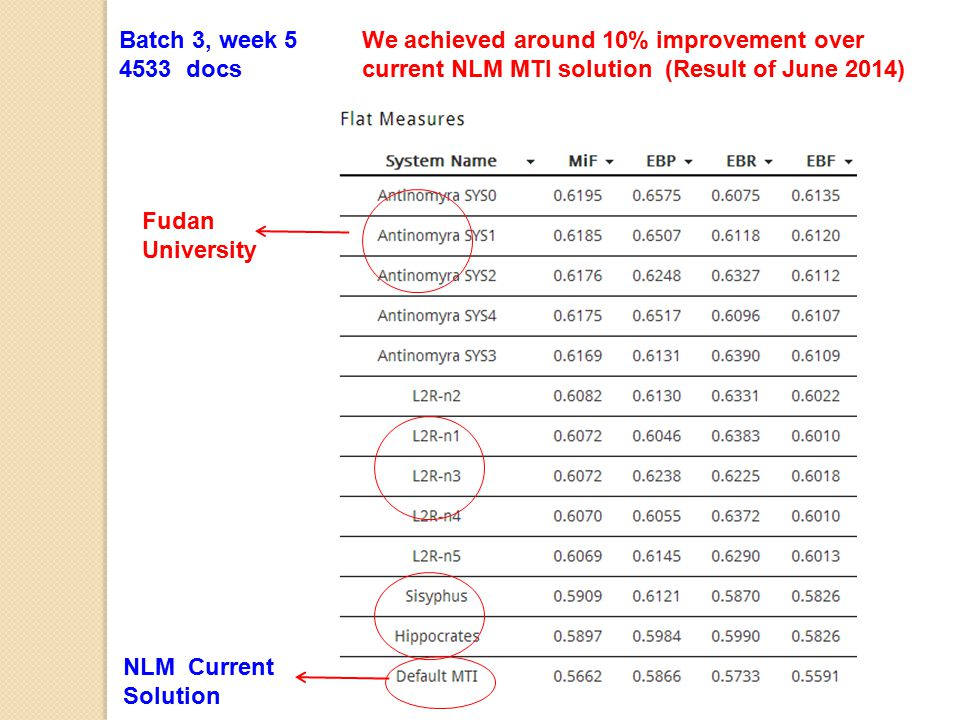 Batch 3, week 5 4533 docs. We achieved around 10% improvement over current NLM MTI solution (Result of June 2014)