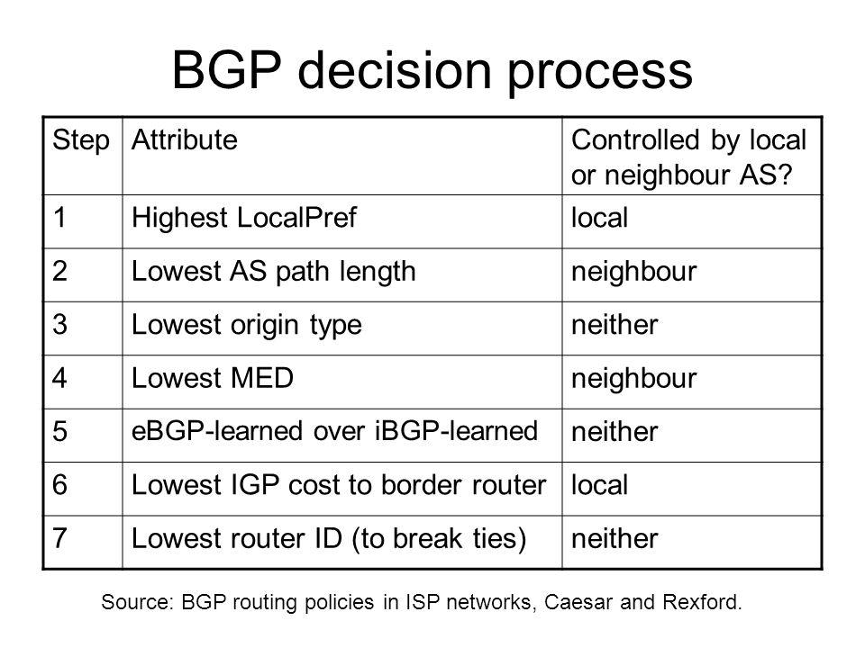 BGP decision process Step Attribute