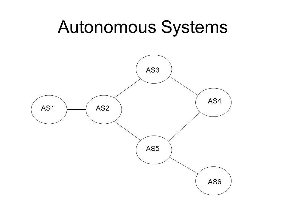 Autonomous Systems AS3 AS4 AS1 AS2 AS5 AS6