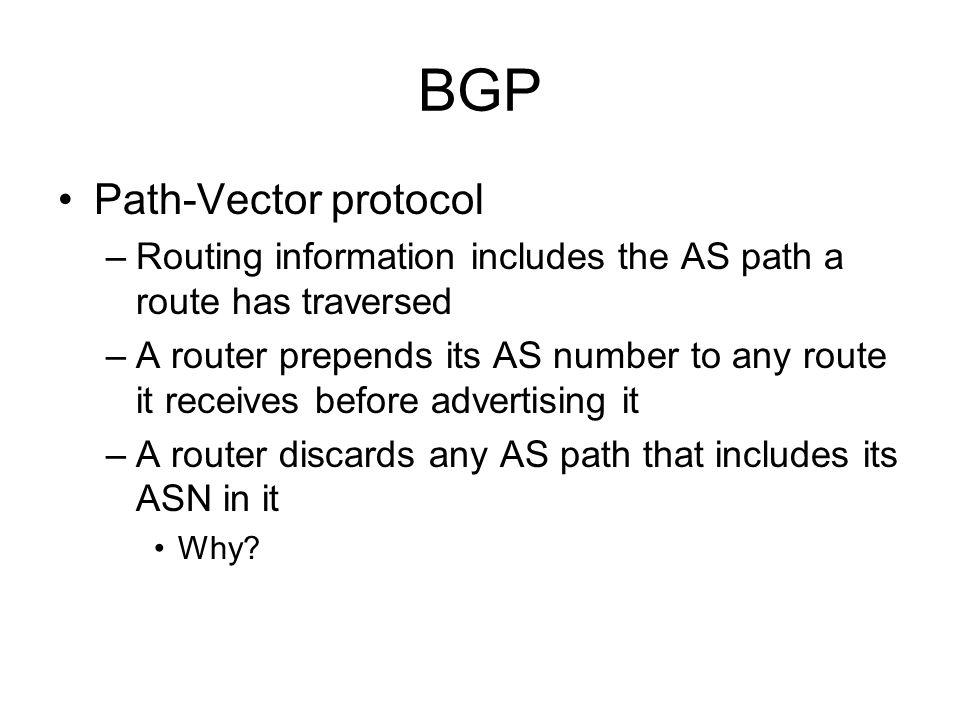 BGP Path-Vector protocol