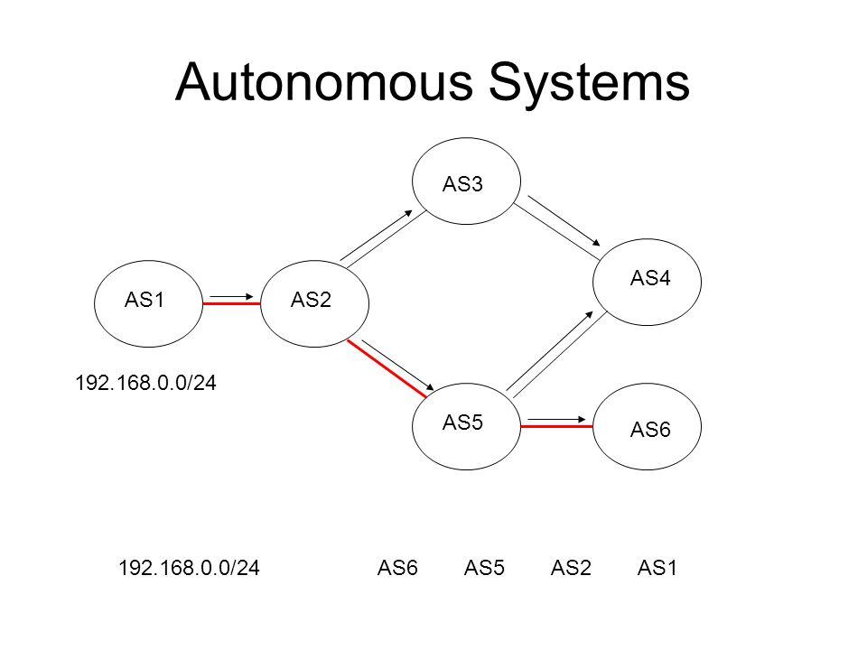 Autonomous Systems AS3 AS4 AS1 AS2 192.168.0.0/24 AS5 AS6