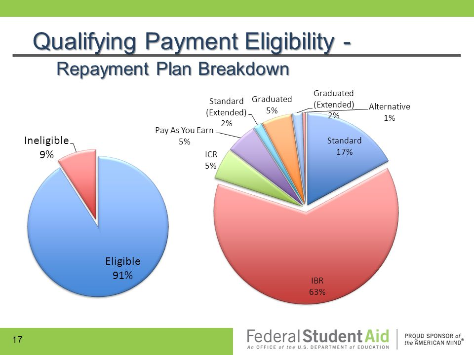 Qualifying Payment Eligibility - Repayment Plan Breakdown