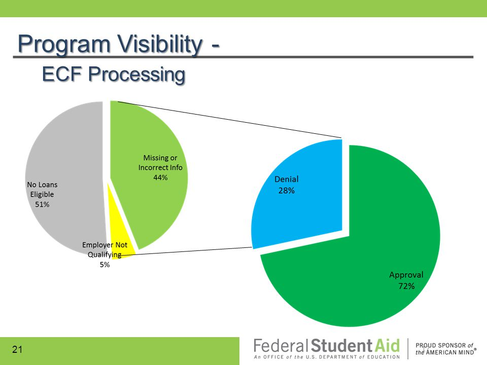 Program Visibility - ECF Processing