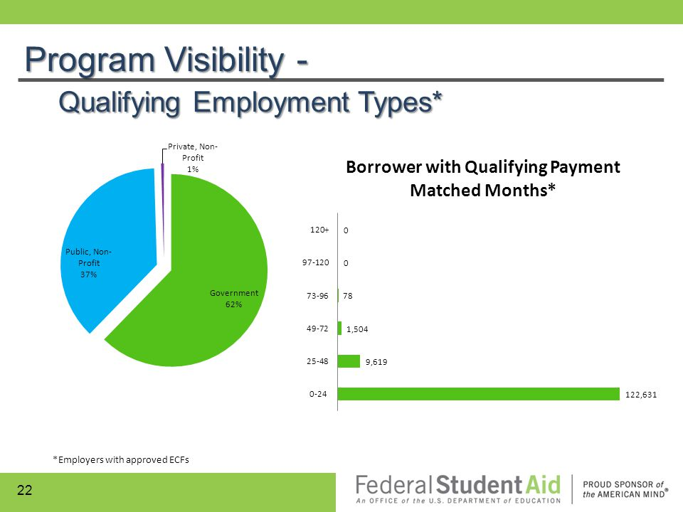 Program Visibility - Qualifying Employment Types*