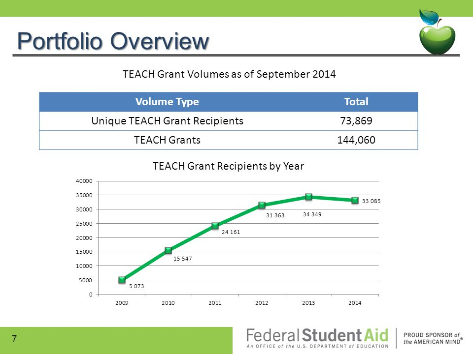Portfolio Overview TEACH Grant Volumes as of September 2014