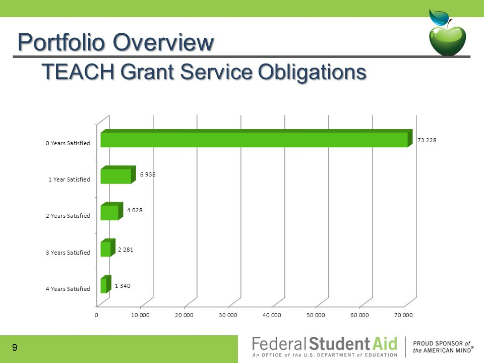 Portfolio Overview TEACH Grant Service Obligations