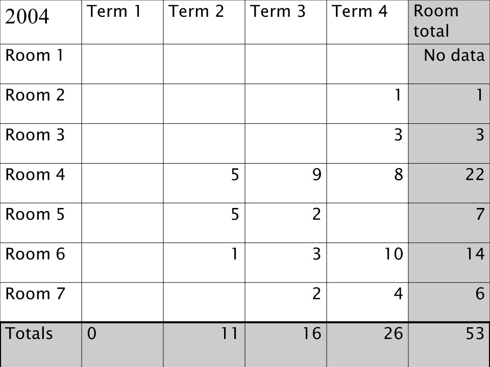 2004 Term 1 Term 2 Term 3 Term 4 Room total Room 1 No data Room 2 1