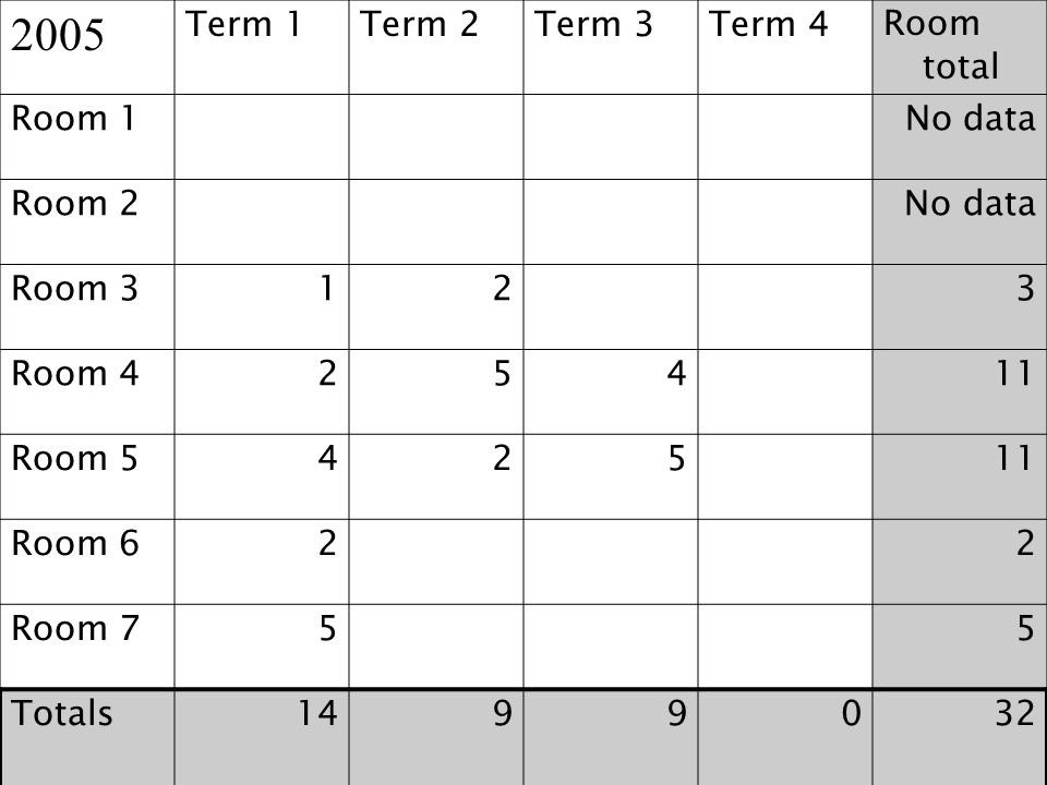 2005 Term 1 Term 2 Term 3 Term 4 Room total Room 1 No data Room 2