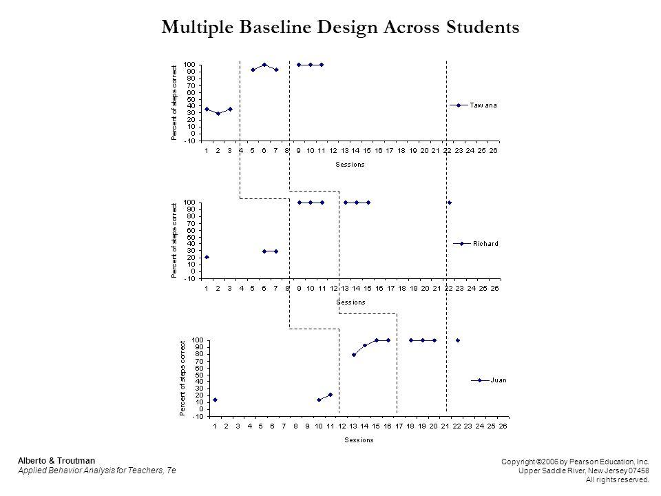 Multiple Baseline Design Across Students