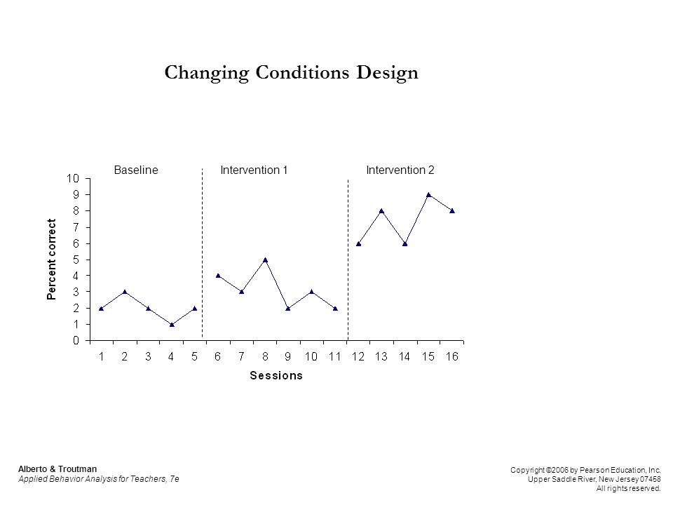 Changing Conditions Design