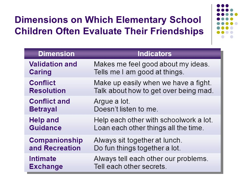 Dimensions on Which Elementary School Children Often Evaluate Their Friendships
