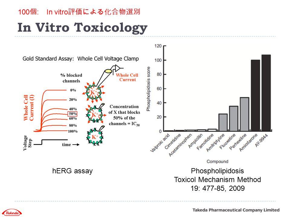 Toxicol Mechanism Method 19: 477-85, 2009