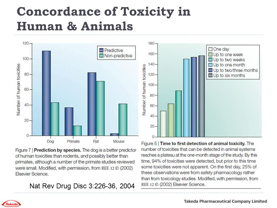 Concordance of Toxicity in Human & Animals