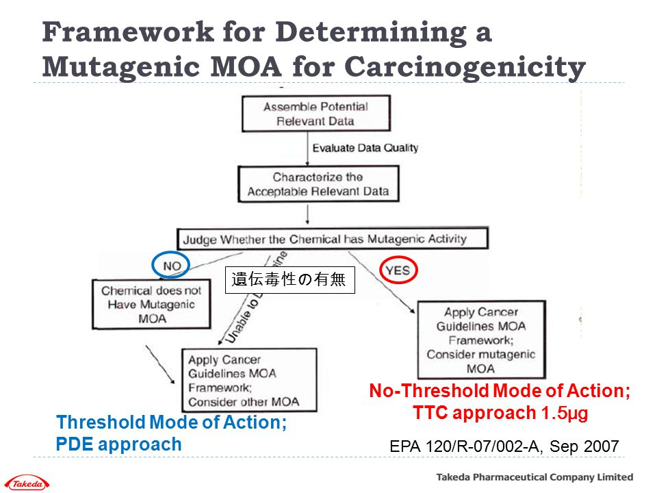 No-Threshold Mode of Action; TTC approach 1.5μg