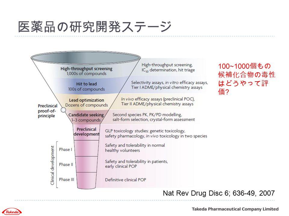 医薬品の研究開発ステージ 100~1000個もの候補化合物の毒性はどうやって評価