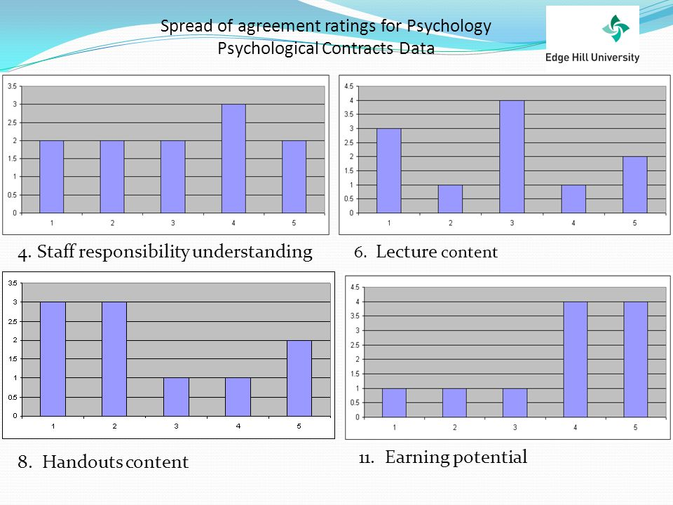 Spread of agreement ratings for Psychology