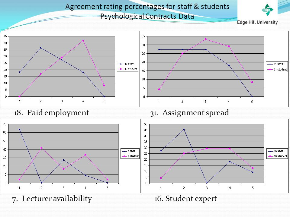 Agreement rating percentages for staff & students