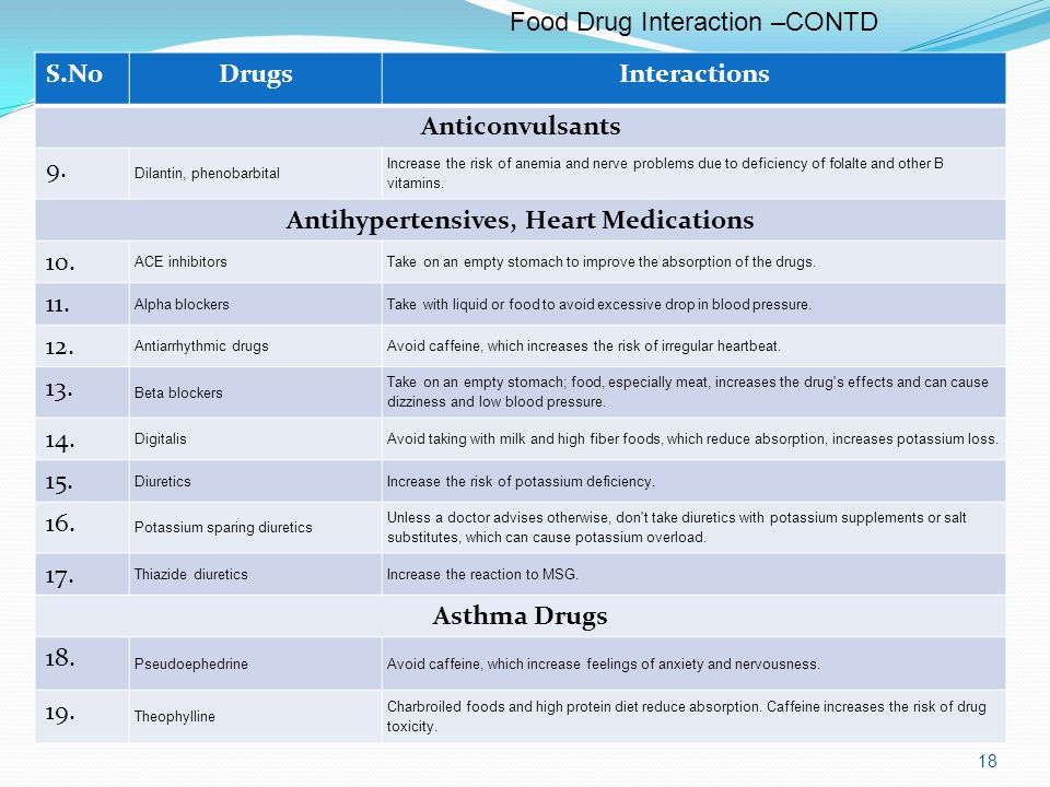 Food Drug Interaction CONTD.