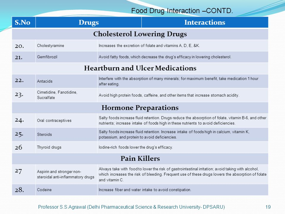 Cholesterol Lowering Drugs Heartburn and Ulcer Medications
