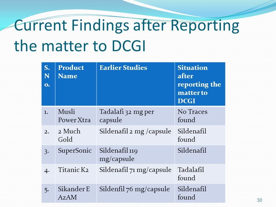 Current Findings after Reporting the matter to DCGI