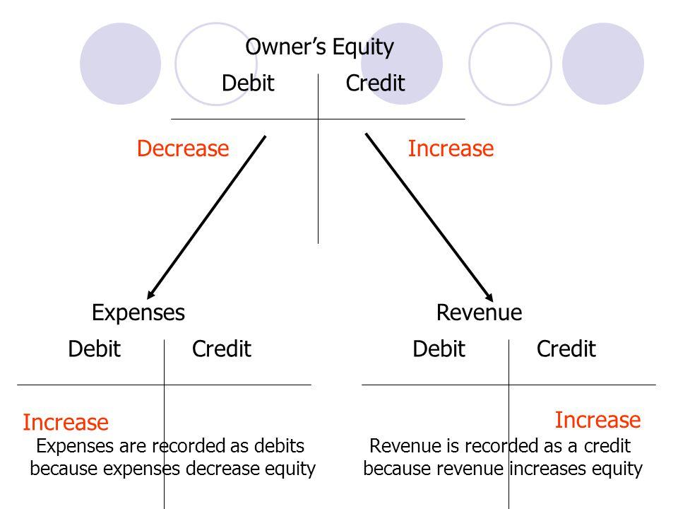 Owner's Equity Debit Credit Expenses Increase Decrease Revenue Debit
