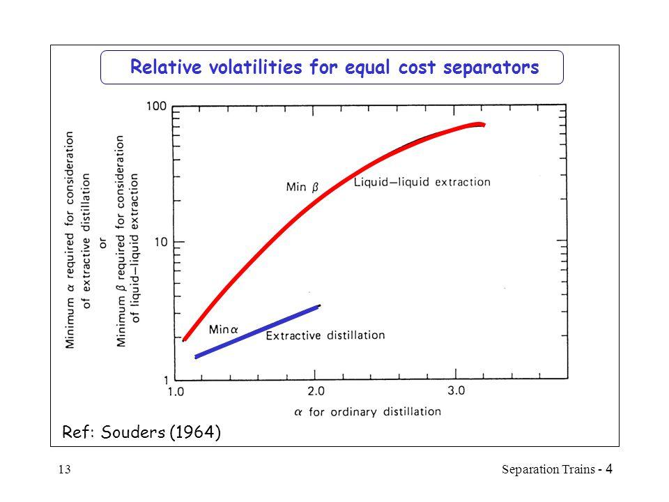 Relative volatilities for equal cost separators