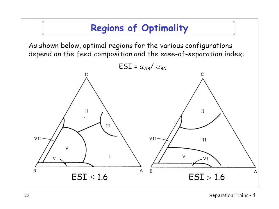 Regions of Optimality ESI  1.6 ESI  1.6