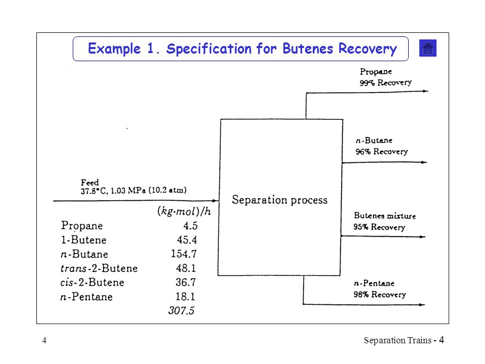 Example 1. Specification for Butenes Recovery