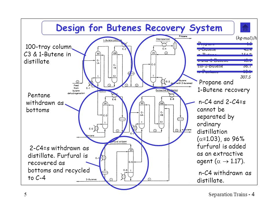 Design for Butenes Recovery System
