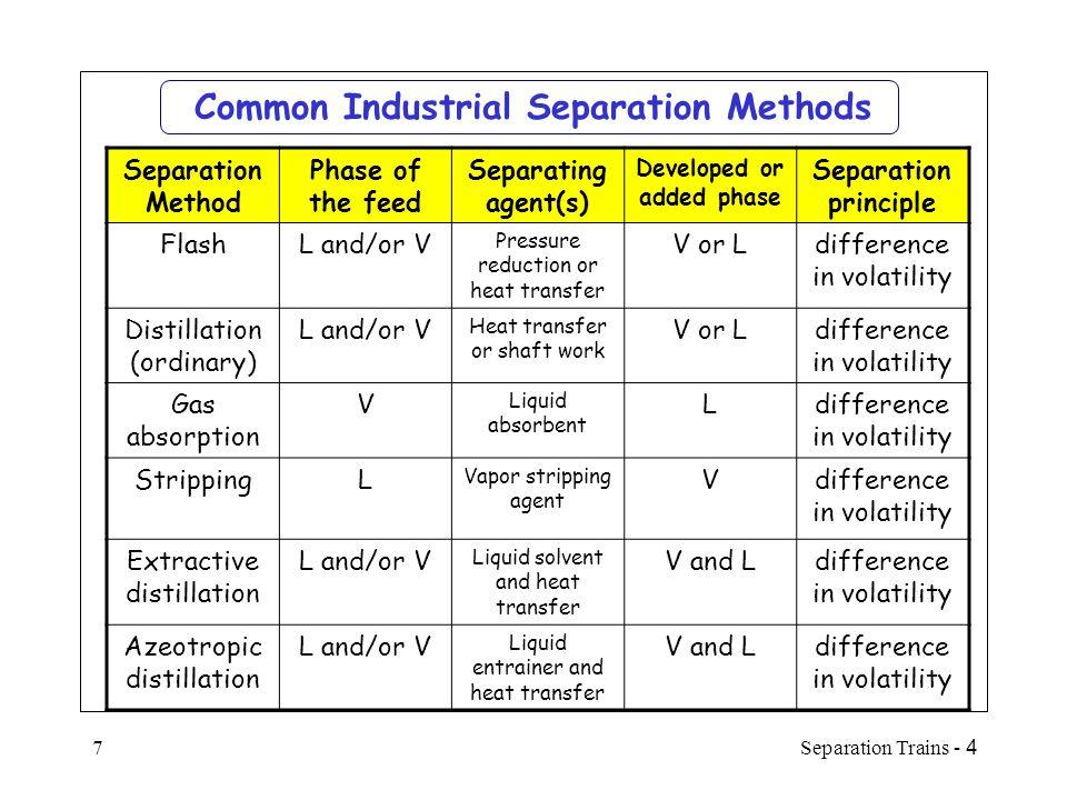 Common Industrial Separation Methods