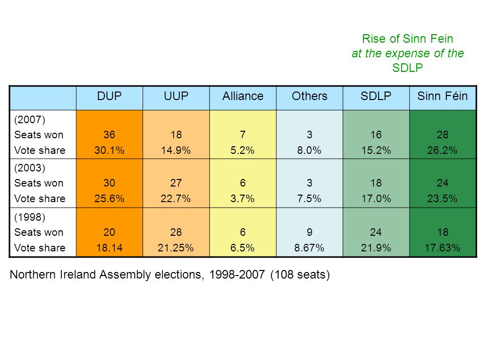Northern Ireland Assembly elections, 1998-2007 (108 seats)