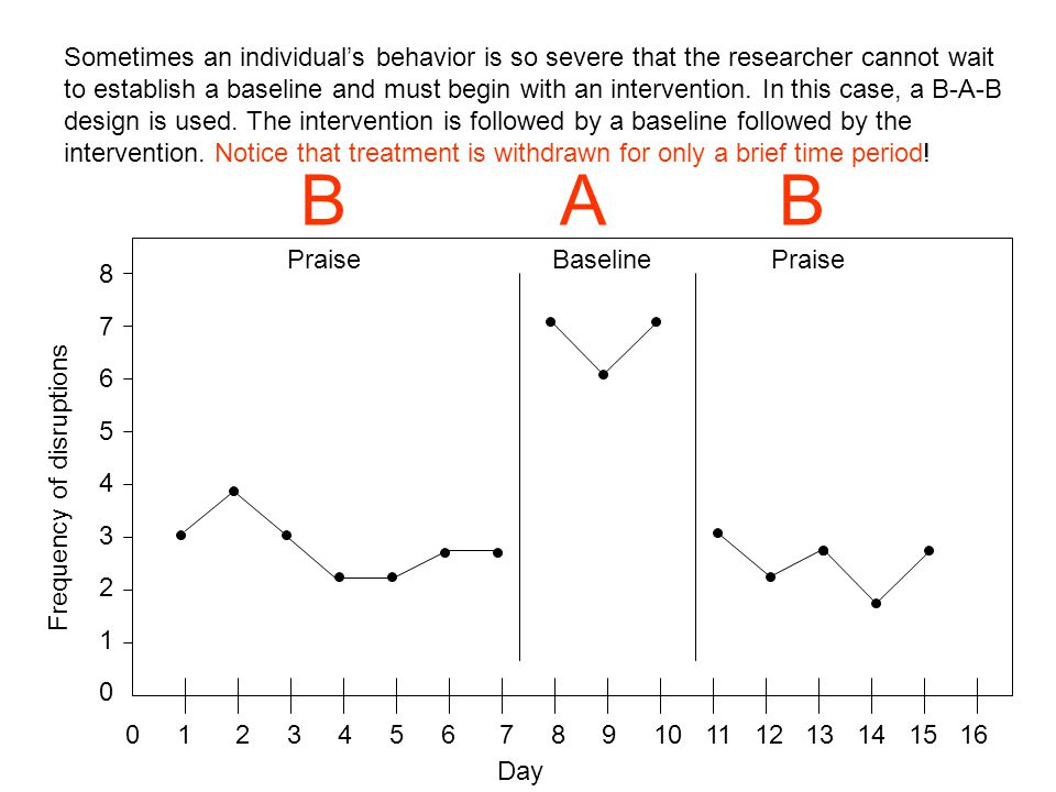 Sometimes an individual's behavior is so severe that the researcher cannot wait to establish a baseline and must begin with an intervention. In this case, a B-A-B design is used. The intervention is followed by a baseline followed by the intervention. Notice that treatment is withdrawn for only a brief time period!