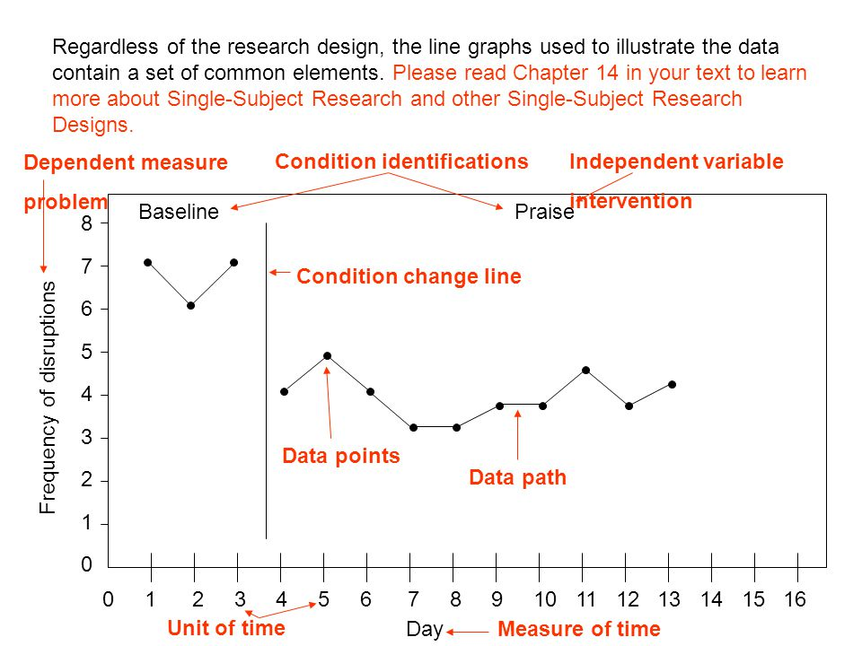 Regardless of the research design, the line graphs used to illustrate the data contain a set of common elements. Please read Chapter 14 in your text to learn more about Single-Subject Research and other Single-Subject Research Designs.