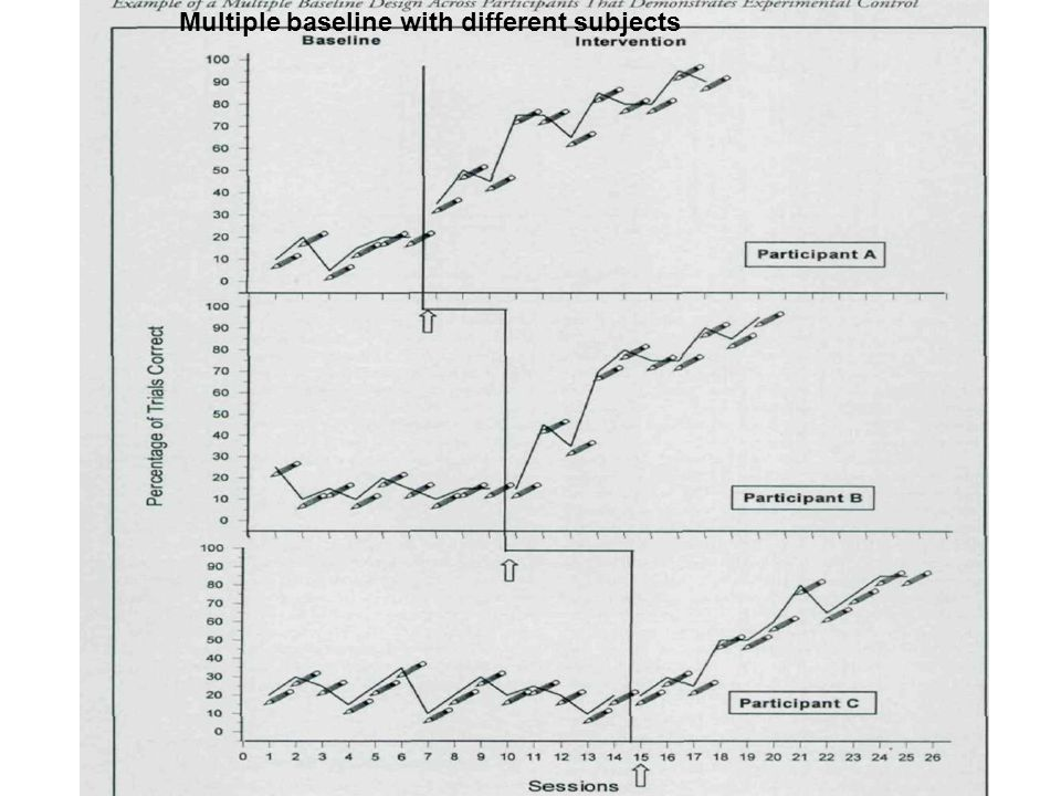 Multiple baseline with different subjects